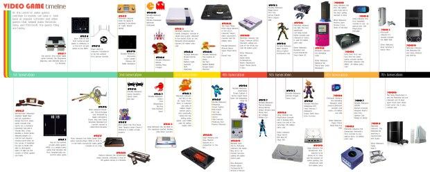 Chronologie du jeu vidéo en anglais.